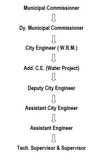 Departments Ahmedabad Municipal Corporation